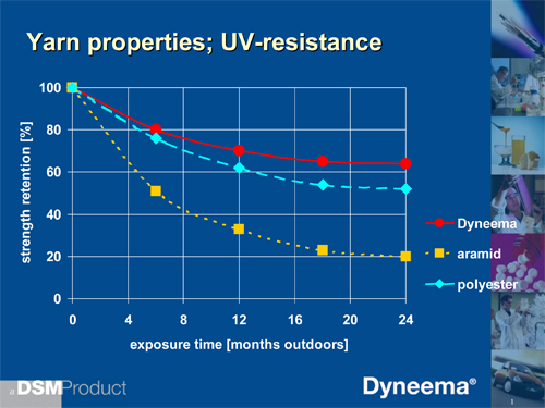 About Equiplite UV resistance